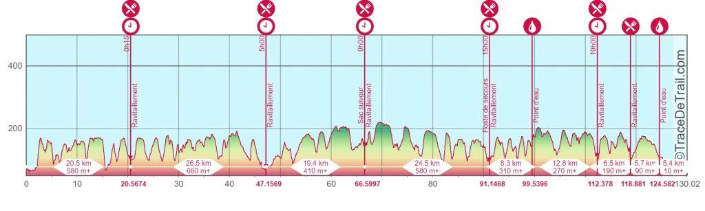 Profil-Trail-du-Grand-Senonais-Le-Brennus-130km