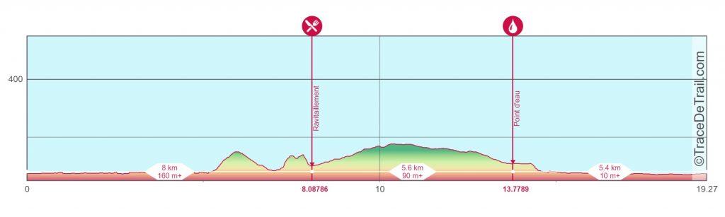 Profil-Trail-du-Grand-Senonais-Le-Petit-Senon-19km