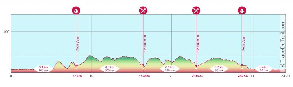 Profil-Trail-du-Grand-Senonais-La-Lyonne-34km