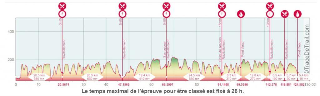Profil TGS 130km 2020