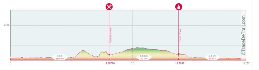 Profil parcours 19 km