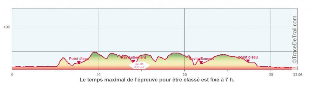 Profil TGS 34km 2020