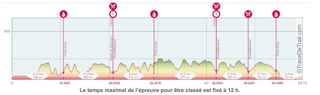 Profil TGS 60km 2020