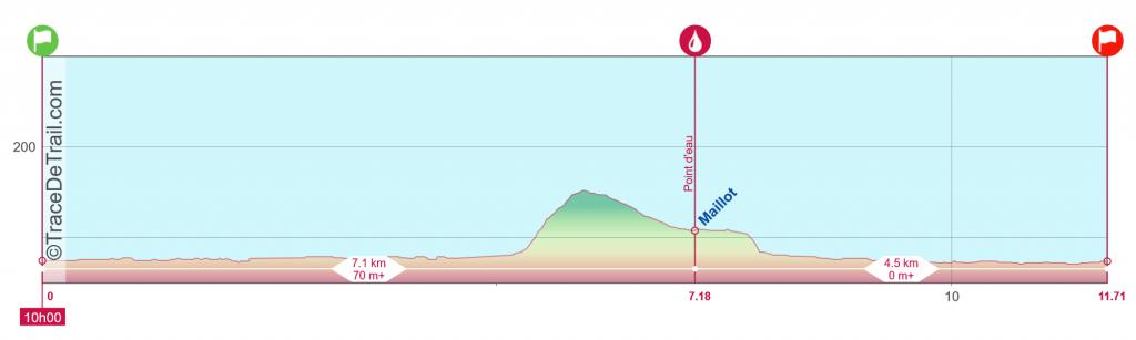 Profil Trail 12Km