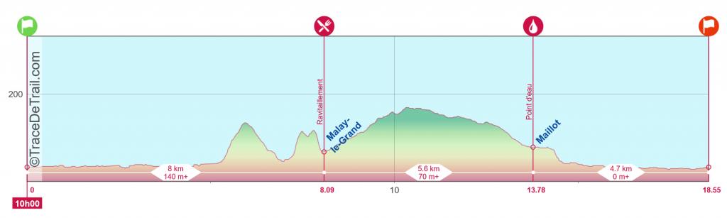 Profil Trail 19Km