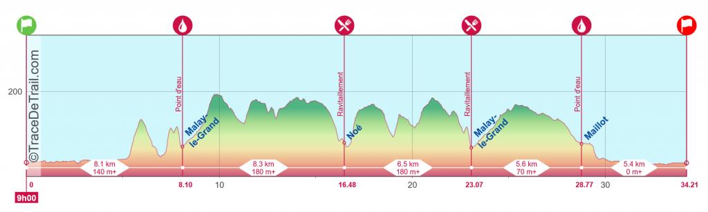 Profil Trail 34Km