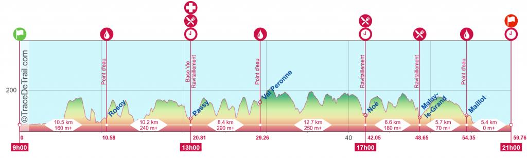 Profil Trail 60Km